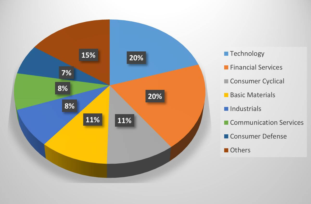 DFESX fund portfolio composition