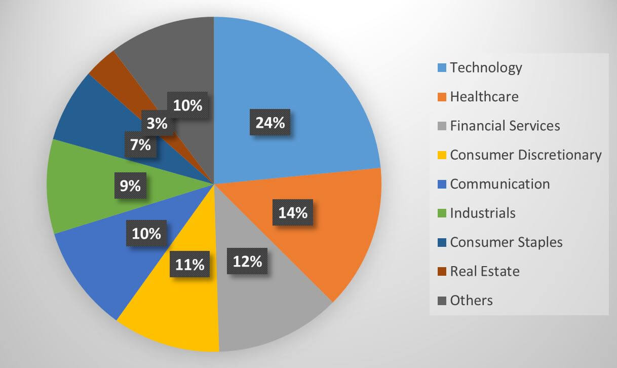 SUSL fund portfolio composition