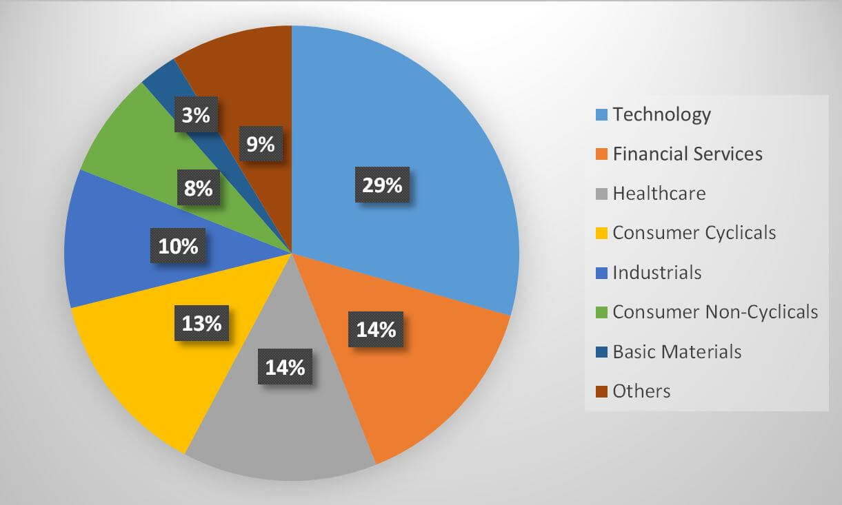 USSG fund portfolio composition