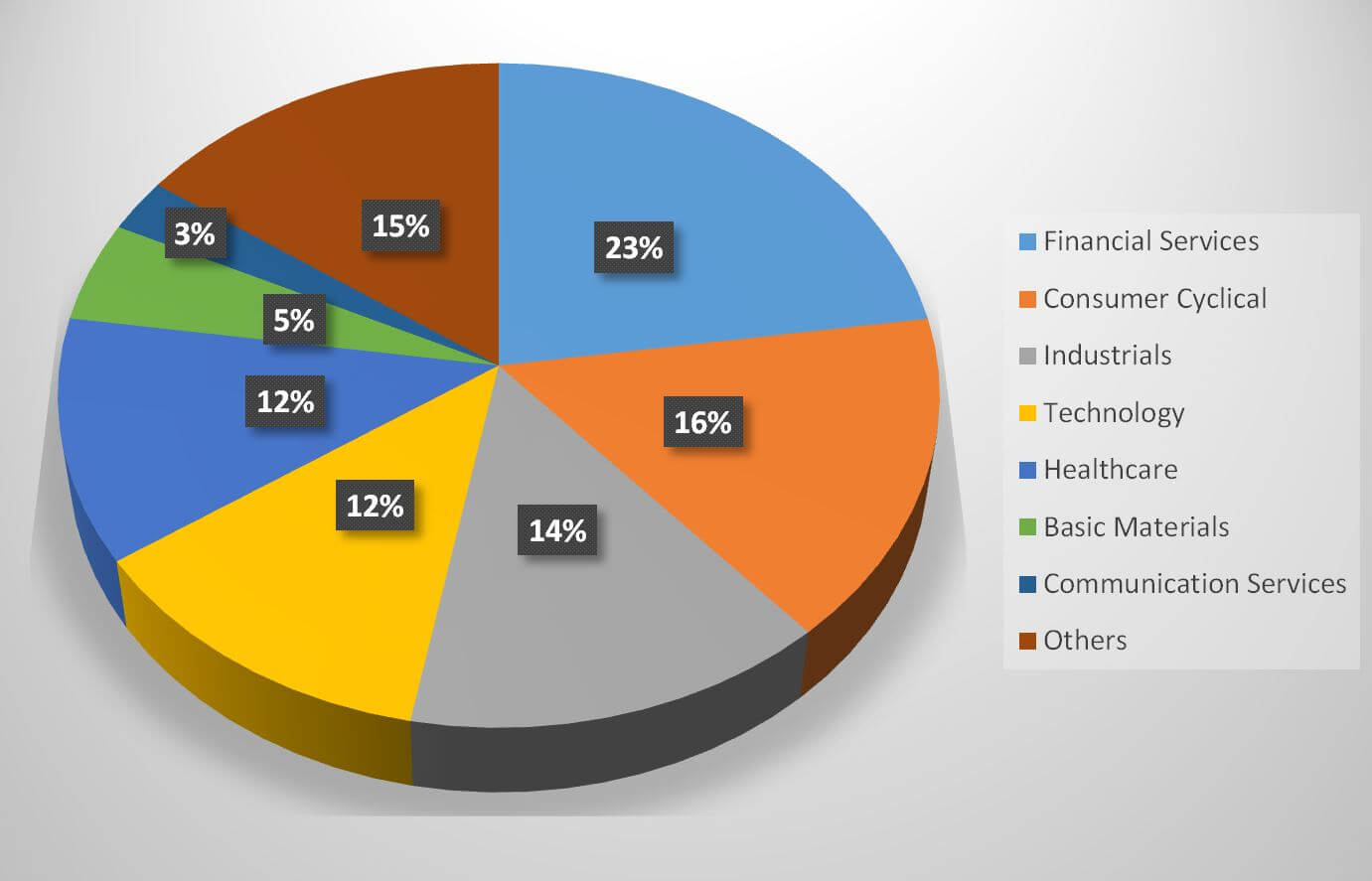 VESGX fund portfolio composition