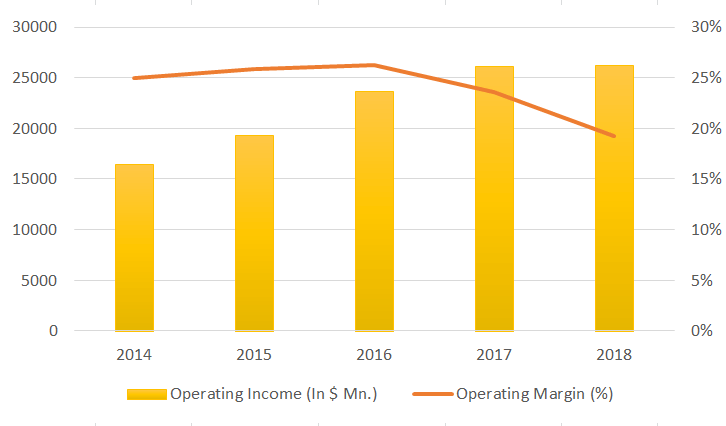alphabet operating income graph