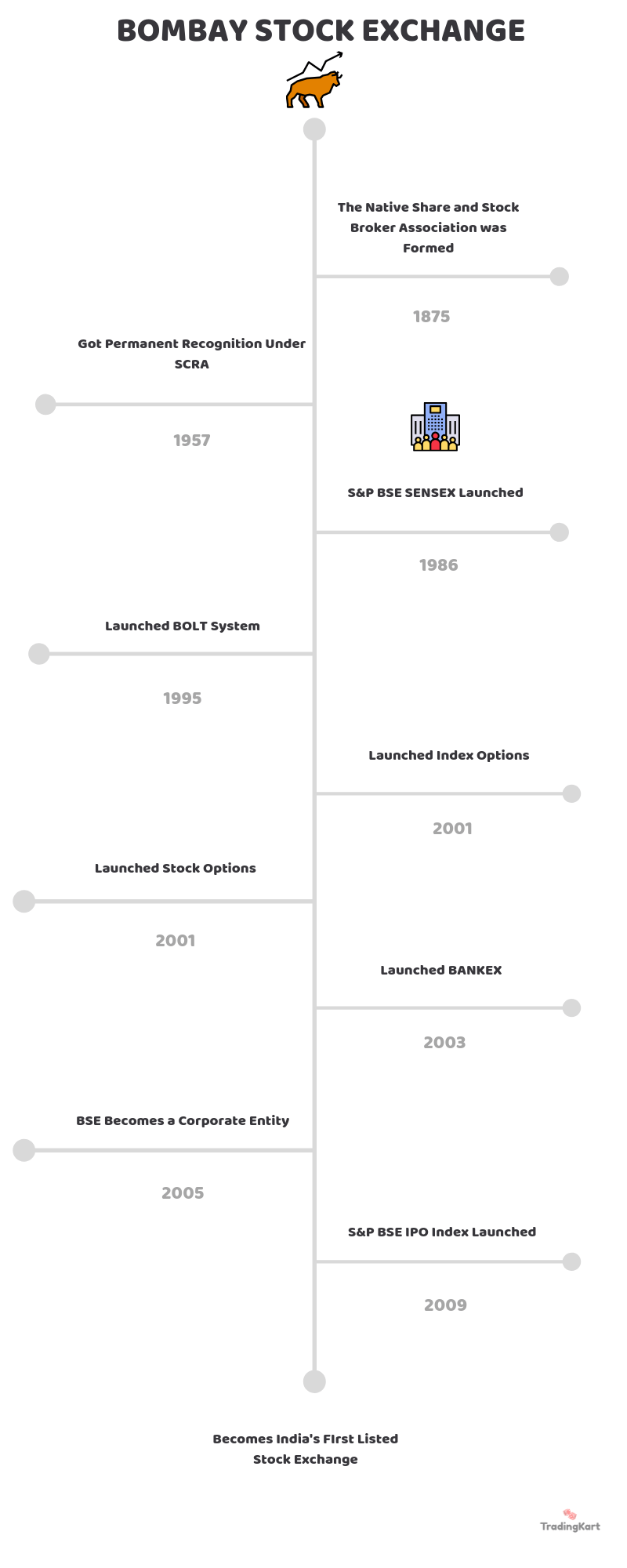 bombay stock exchange timeline