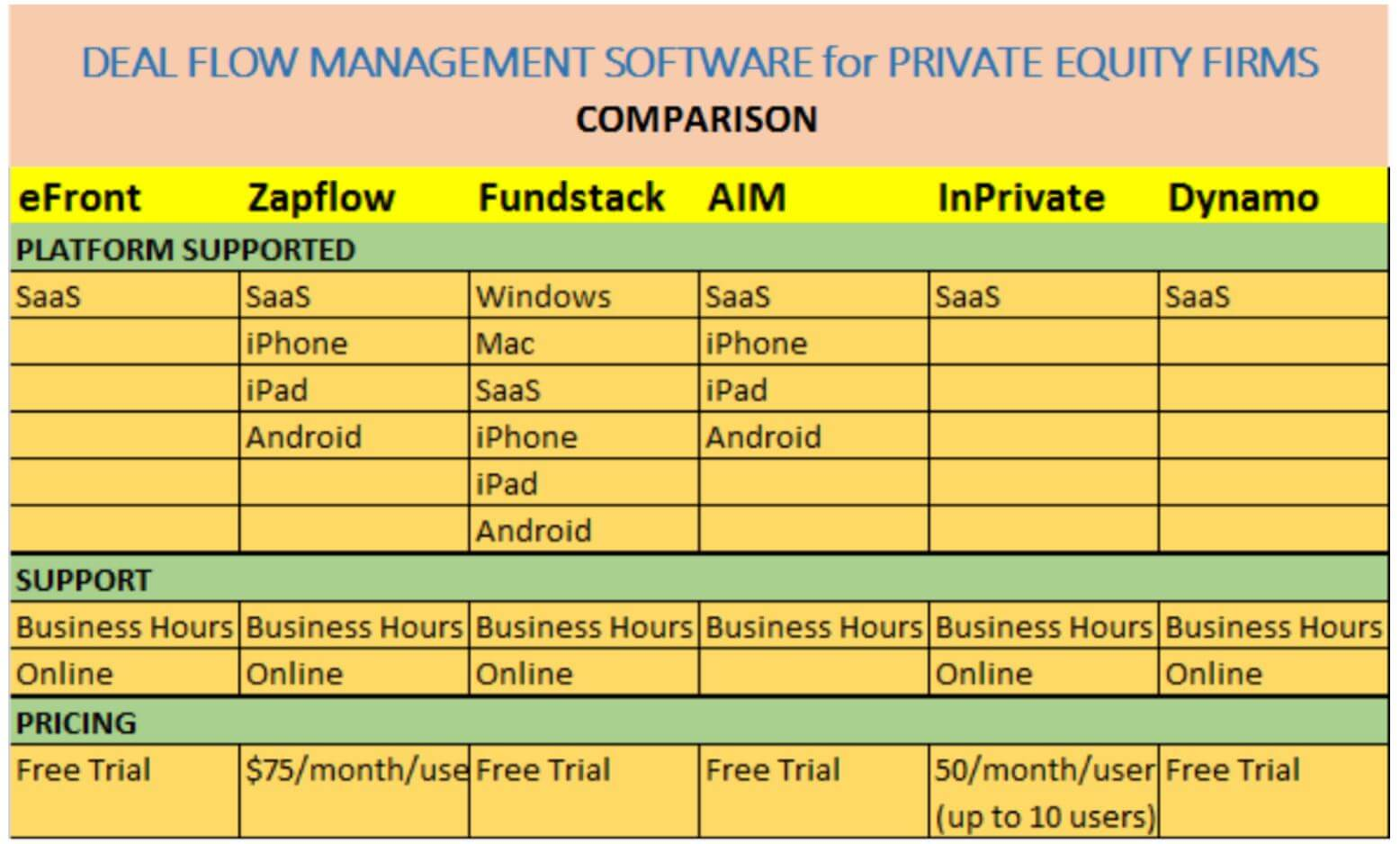 deal flow software comparision