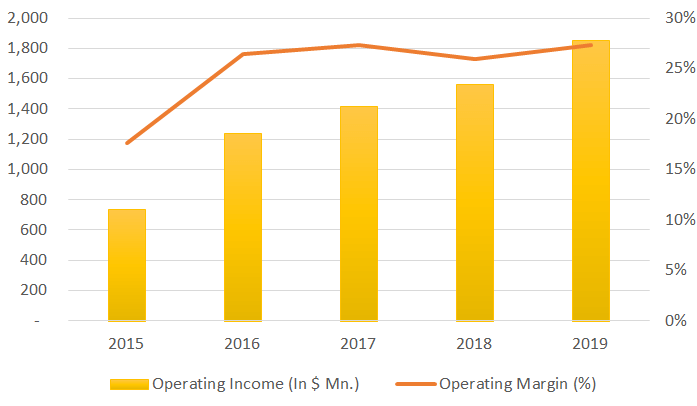 intuit operating income graph