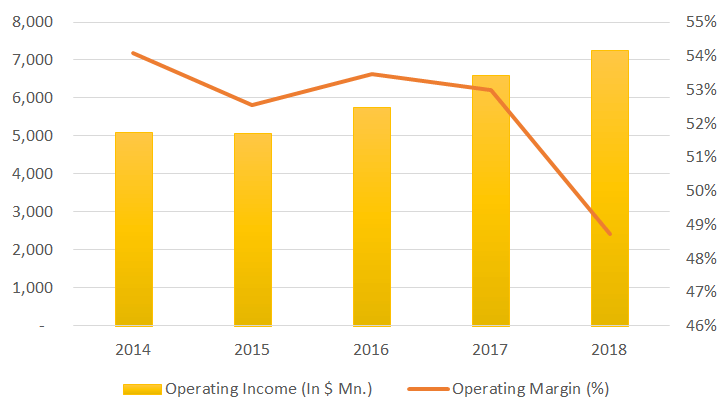 mastercard operating income graph
