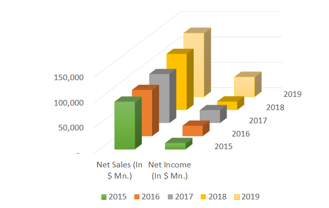 microsoft net sales graph