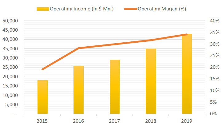 microsoft operating income graph