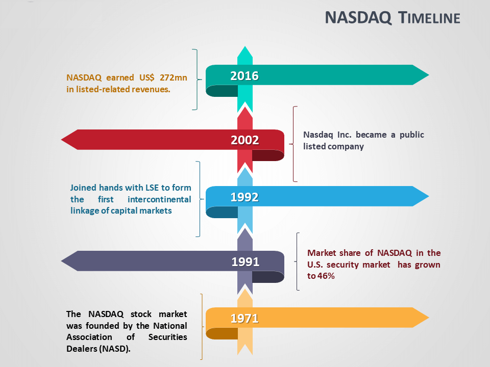 nasdaq stock exchange timeline