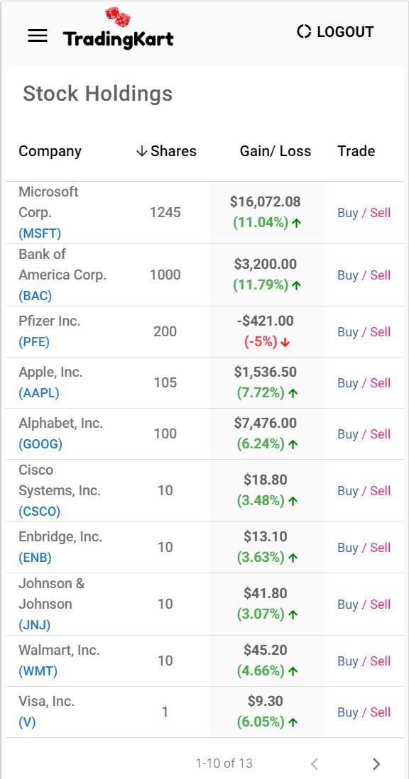 stock holdings analysis