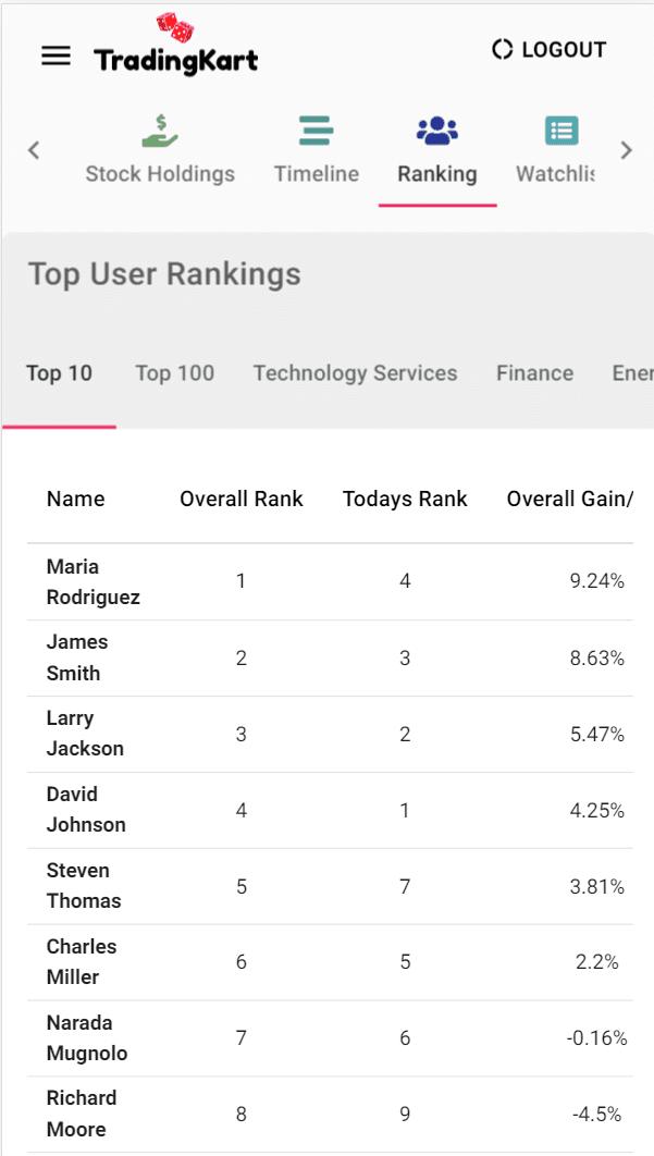 stock market game user ranking
