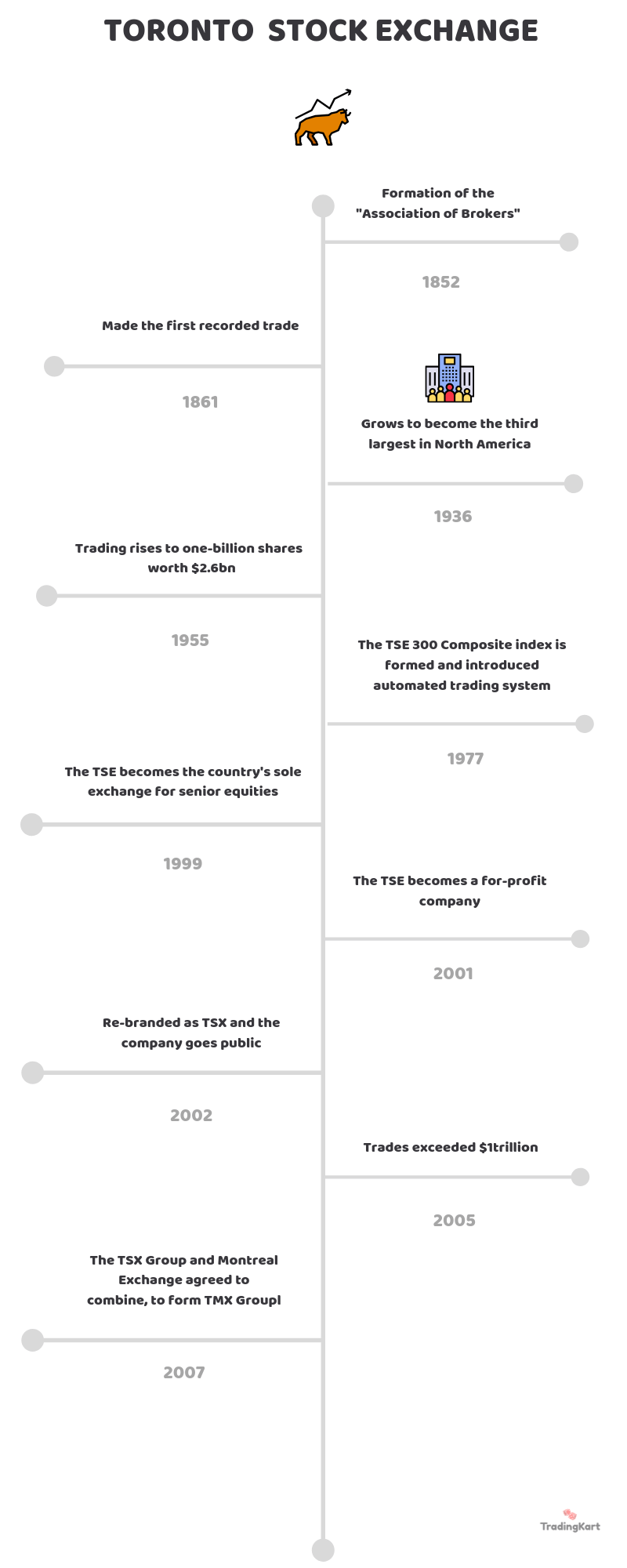 torronto stock exchange timeline
