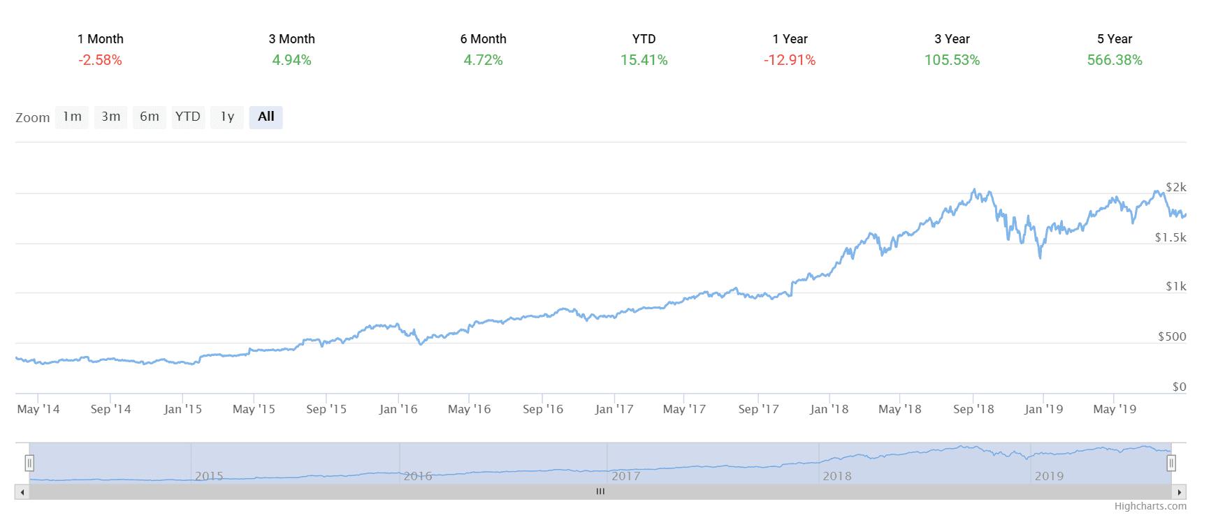 tradingkart stock chart